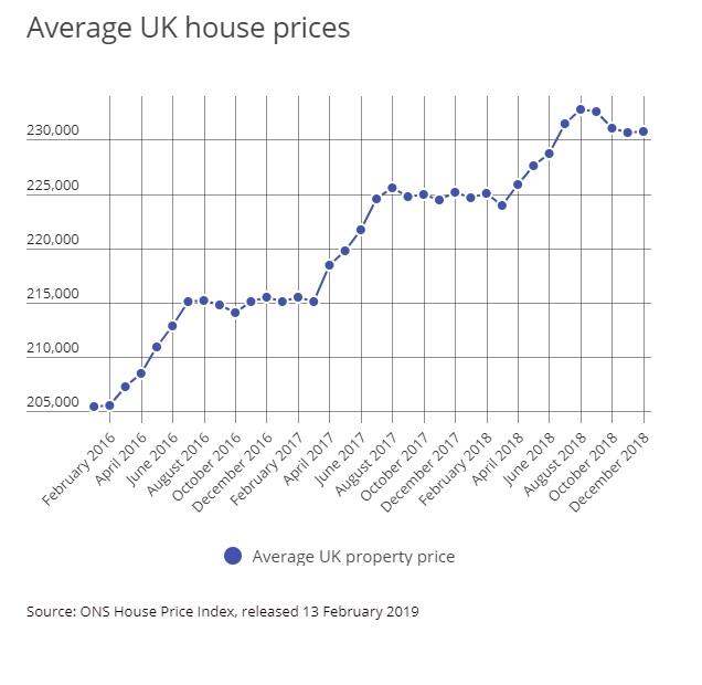 Average uk house prices.